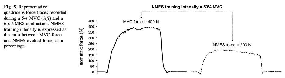 דוגמא למחקר-עוצמת כיווץ רצוני מירבי (MVC) ועוצמת כיווץ שהגיעו אליה בעזרת EMS