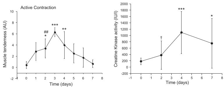 משמאל: כאב בפונקציה של זמן לאחר אימון ראשן בגירוי חשמלי. מימין: רמות CPK כפונקציה של זמן לאחר אימון בגירוי חשמלי. Mackey et al, 2008