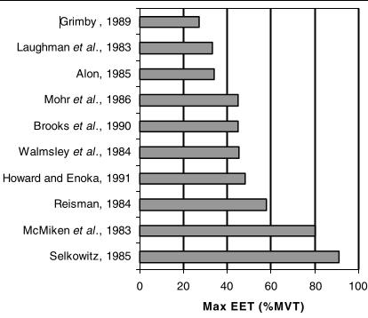 עוצמת כיווץ ע''י EMS באחוזים מהכיווץ הרצוני המירבי במחקרים שונים Vanderthommen et al, 2007