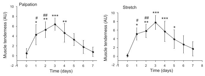 כאב בפונקציה של זמן לאחר אימון ראשן בגירוי חשמלי. Mackey et al, 2008