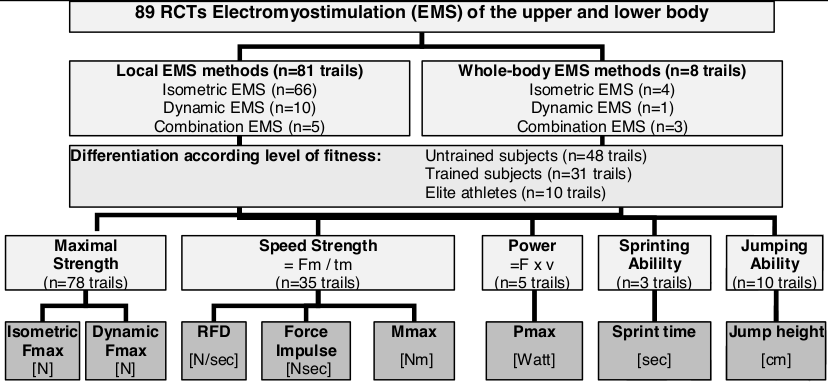 Filipovic, A., Kleinöder, H., Dörmann, U., & Mester, J. (2012). Electromyostimulation—a systematic review of the effects of different electromyostimulation methods on selected strength parameters in trained and elite athletes. The Journal of Strength & Conditioning Research, 26(9), 2600-2614.